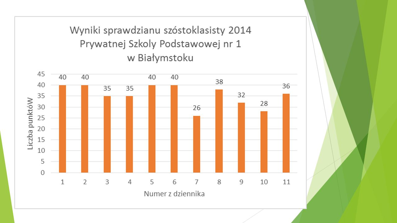 *Ogólnopolski Test Ortograficzny Wyróżnienia otrzymali:  Zofia Jabłonowska (kl.