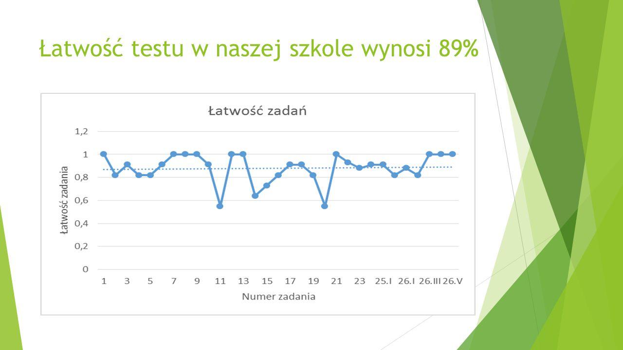 Ogólnopolskie Badanie Umiejętności Trzecioklasisty OBUT 2014  Odbyło się 20 maja 2014 badano umiejętności matematyczne w dwóch obszarach: sprawność rachunkowa i rozwiązywanie zadań tekstowych.