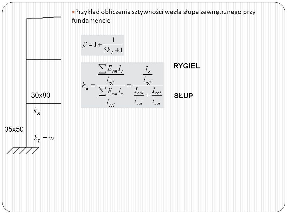 Przykład obliczenia sztywności węzła słupa zewnętrznego przy fundamencie 30x80 35x50 RYGIEL SŁUP