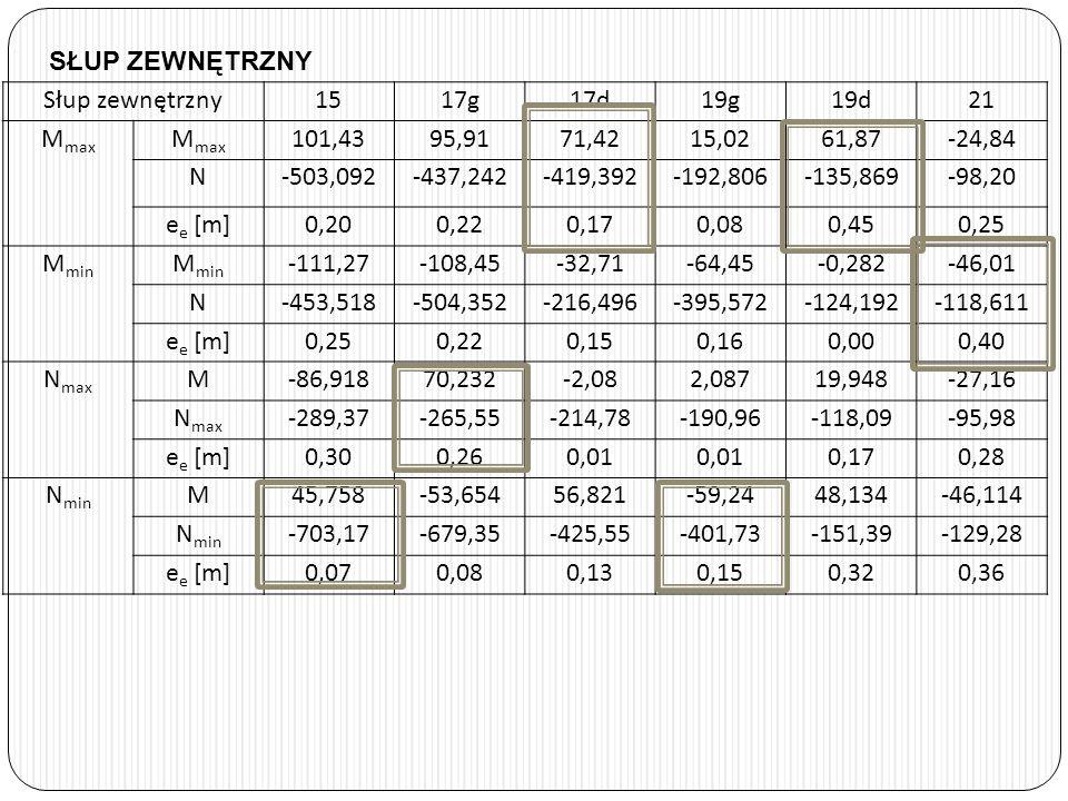 SŁUP ZEWNĘTRZNY Słup zewnętrzny1517g17d19g19d21 M max 101,4395,9171,4215,0261,87-24,84 N-503,092-437,242-419,392-192,806-135,869-98,20 e e [m]0,200,22