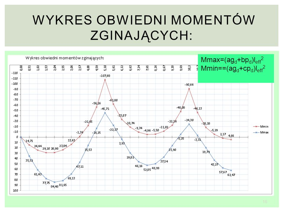 16 WYKRES OBWIEDNI MOMENTÓW ZGINAJĄCYCH: Mmax=(ag d +bp d )l eff 2 Mmin==(ag d +cp d )l eff 2