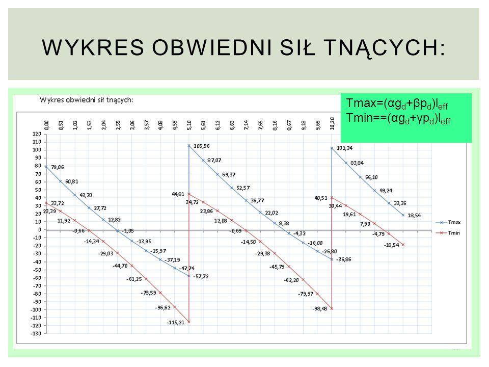 17 WYKRES OBWIEDNI SIŁ TNĄCYCH: Tmax=(αg d +βp d )l eff Tmin==(αg d +γp d )l eff
