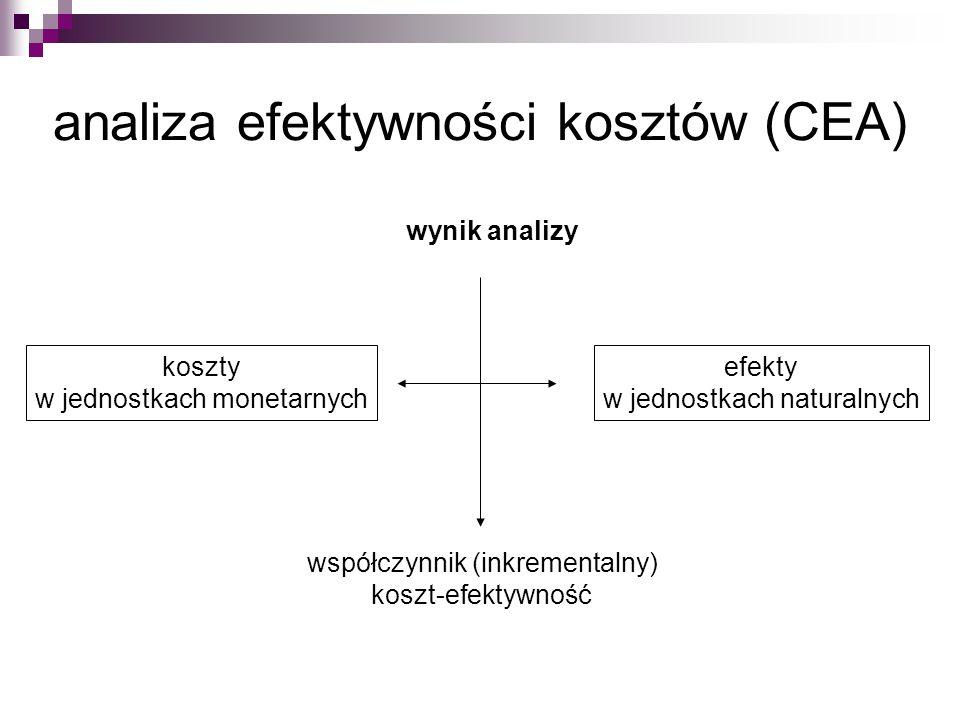 analiza efektywności kosztów (CEA) koszty w jednostkach monetarnych efekty w jednostkach naturalnych wynik analizy współczynnik (inkrementalny) koszt-