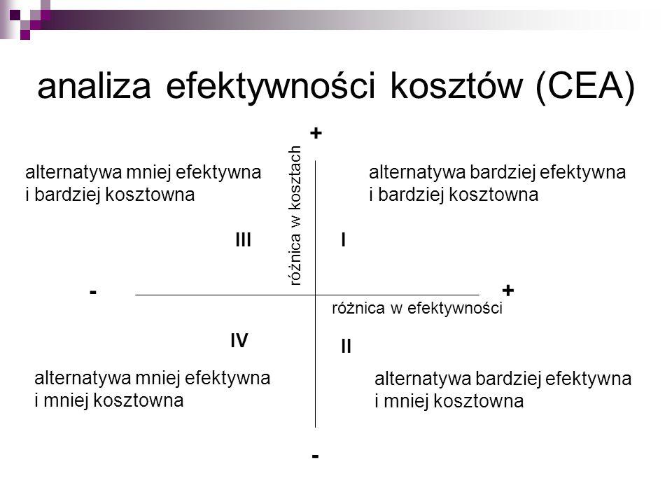 analiza efektywności kosztów (CEA) alternatywa mniej efektywna i bardziej kosztowna alternatywa mniej efektywna i mniej kosztowna alternatywa bardziej efektywna i bardziej kosztowna alternatywa bardziej efektywna i mniej kosztowna różnica w efektywności różnica w kosztach + +- - I II III IV