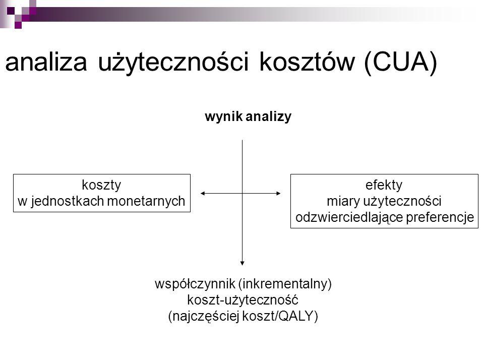analiza użyteczności kosztów (CUA) koszty w jednostkach monetarnych efekty miary użyteczności odzwierciedlające preferencje wynik analizy współczynnik (inkrementalny) koszt-użyteczność (najczęściej koszt/QALY)