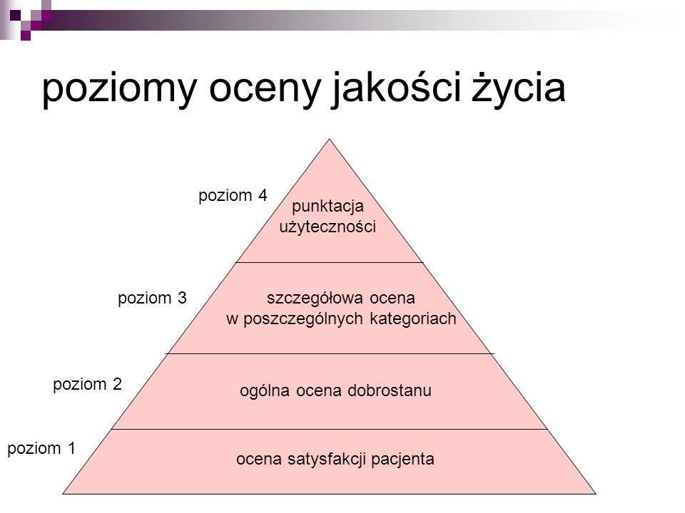 poziomy oceny jakości życia ocena satysfakcji pacjenta ogólna ocena dobrostanu szczegółowa ocena w poszczególnych kategoriach punktacja użyteczności poziom 1 poziom 2 poziom 3 poziom 4