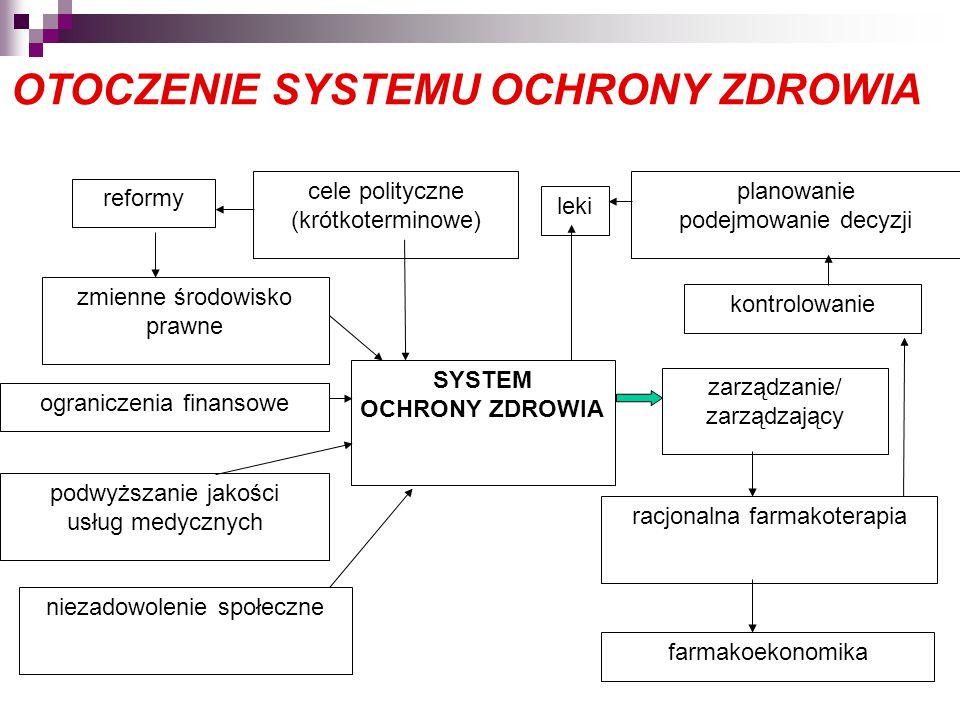 OTOCZENIE SYSTEMU OCHRONY ZDROWIA reformy zmienne środowisko prawne ograniczenia finansowe podwyższanie jakości usług medycznych niezadowolenie społeczne cele polityczne (krótkoterminowe) SYSTEM OCHRONY ZDROWIA leki planowanie podejmowanie decyzji kontrolowanie zarządzanie/ zarządzający racjonalna farmakoterapia farmakoekonomika