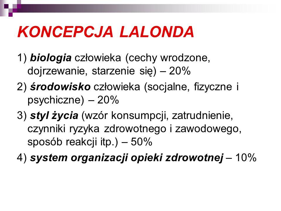 KONCEPCJA LALONDA 1) biologia człowieka (cechy wrodzone, dojrzewanie, starzenie się) – 20% 2) środowisko człowieka (socjalne, fizyczne i psychiczne) – 20% 3) styl życia (wzór konsumpcji, zatrudnienie, czynniki ryzyka zdrowotnego i zawodowego, sposób reakcji itp.) – 50% 4) system organizacji opieki zdrowotnej – 10%