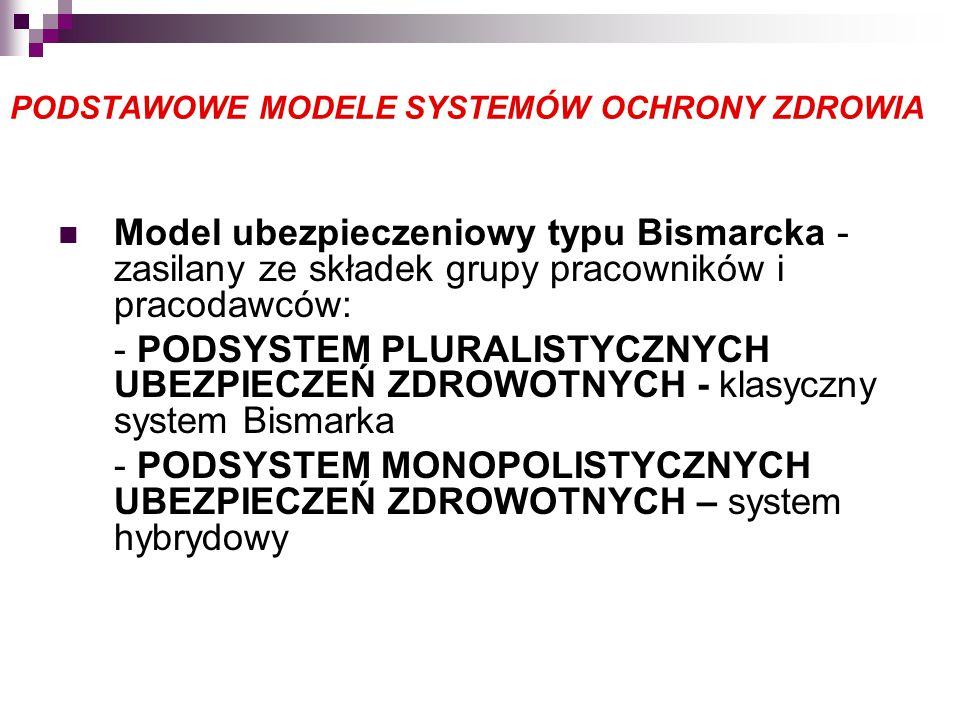 PODSTAWOWE MODELE SYSTEMÓW OCHRONY ZDROWIA Model ubezpieczeniowy typu Bismarcka - zasilany ze składek grupy pracowników i pracodawców: - PODSYSTEM PLURALISTYCZNYCH UBEZPIECZEŃ ZDROWOTNYCH - klasyczny system Bismarka - PODSYSTEM MONOPOLISTYCZNYCH UBEZPIECZEŃ ZDROWOTNYCH – system hybrydowy