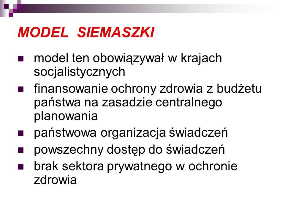 MODEL SIEMASZKI model ten obowiązywał w krajach socjalistycznych finansowanie ochrony zdrowia z budżetu państwa na zasadzie centralnego planowania państwowa organizacja świadczeń powszechny dostęp do świadczeń brak sektora prywatnego w ochronie zdrowia