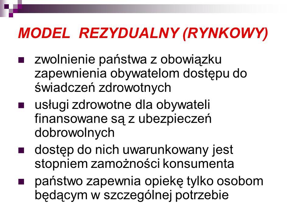 MODEL REZYDUALNY (RYNKOWY) zwolnienie państwa z obowiązku zapewnienia obywatelom dostępu do świadczeń zdrowotnych usługi zdrowotne dla obywateli finan