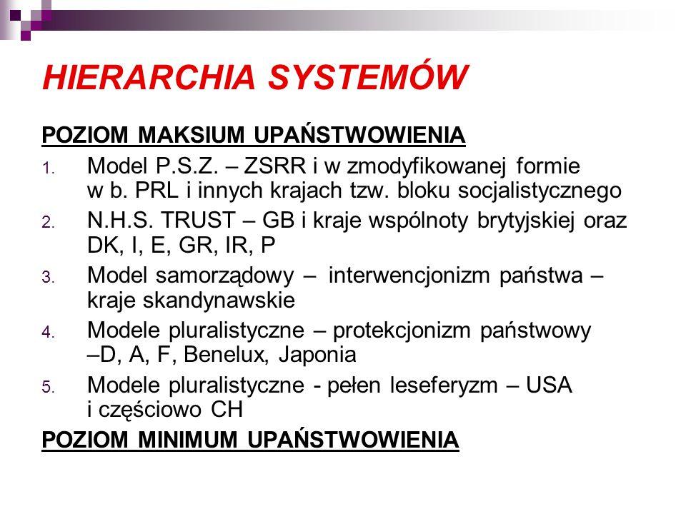 HIERARCHIA SYSTEMÓW POZIOM MAKSIUM UPAŃSTWOWIENIA 1. Model P.S.Z. – ZSRR i w zmodyfikowanej formie w b. PRL i innych krajach tzw. bloku socjalistyczne