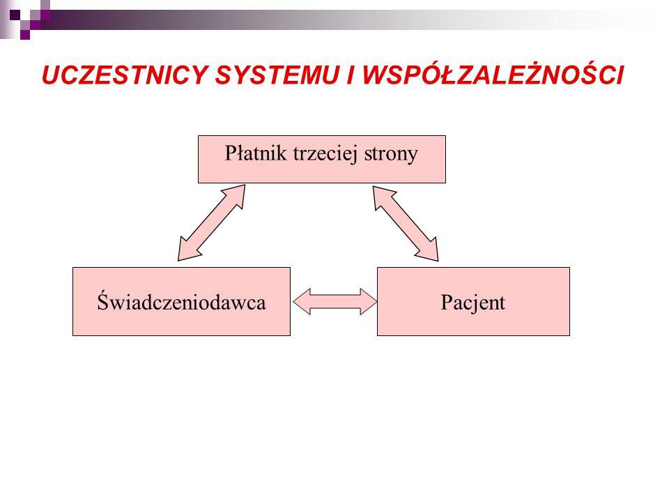 UCZESTNICY SYSTEMU I WSPÓŁZALEŻNOŚCI Płatnik trzeciej strony ŚwiadczeniodawcaPacjent