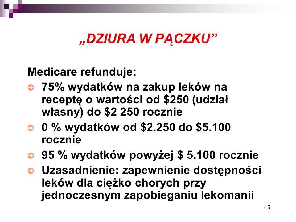 """45 """"DZIURA W PĄCZKU"""" Medicare refunduje: ➲ 75% wydatków na zakup leków na receptę o wartości od $250 (udział własny) do $2 250 rocznie ➲ 0 % wydatków"""