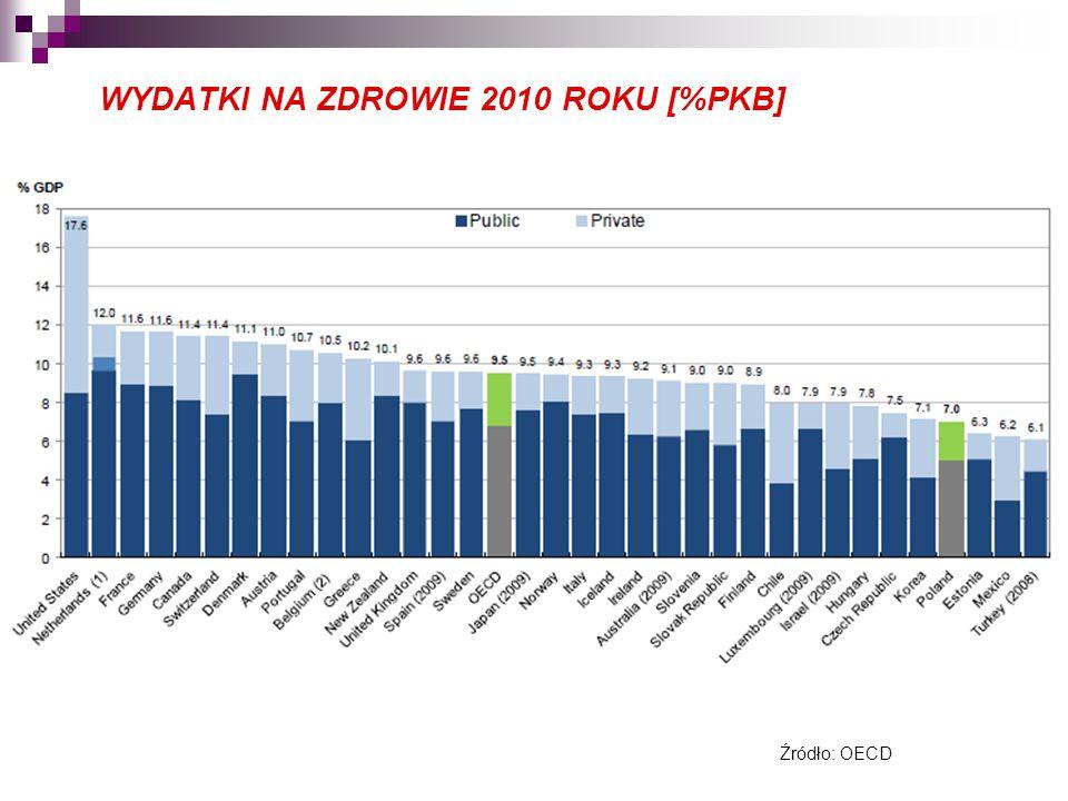 WYDATKI NA ZDROWIE 2010 ROKU [%PKB] Źródło: OECD
