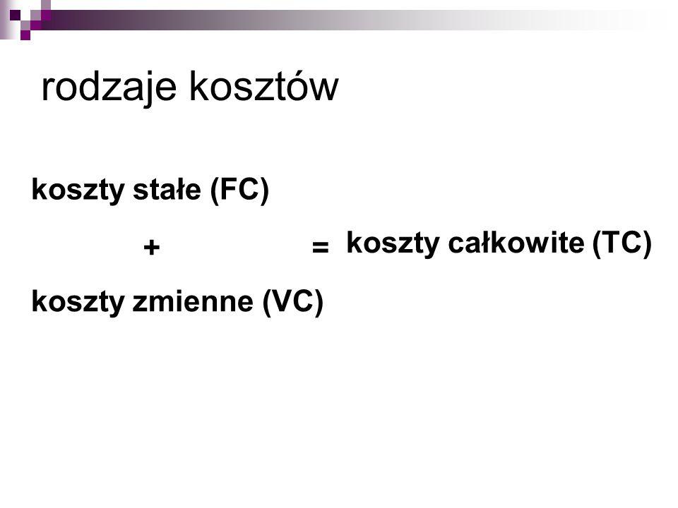 rodzaje kosztów koszty całkowite (TC) koszty stałe (FC) koszty zmienne (VC) + =