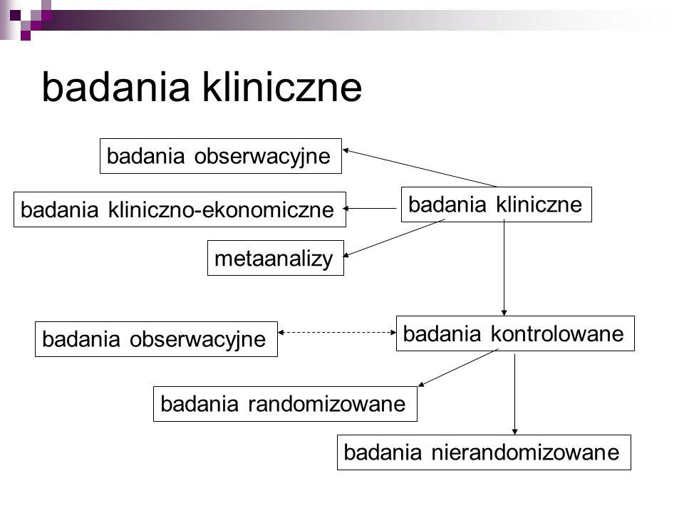 badania kliniczne badania obserwacyjne badania kliniczno-ekonomiczne metaanalizy badania kontrolowane badania obserwacyjne badania randomizowane badania nierandomizowane