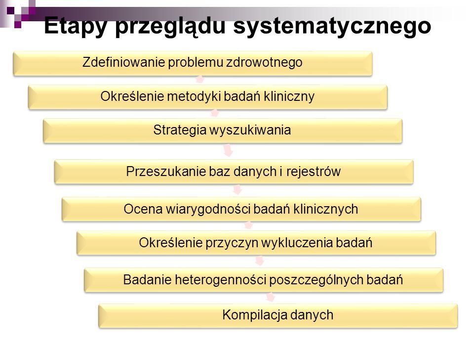 Etapy przeglądu systematycznego Zdefiniowanie problemu zdrowotnegoOkreślenie metodyki badań klinicznyStrategia wyszukiwania Przeszukanie baz danych i