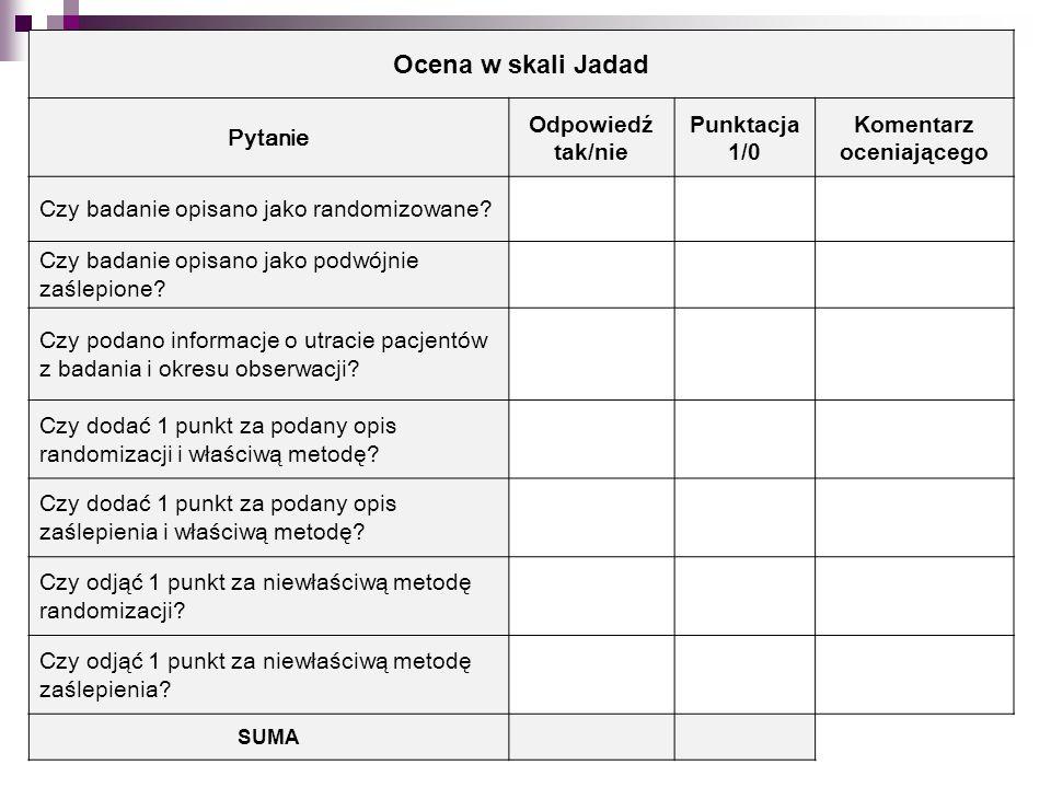 Ocena w skali Jadad Pytanie Odpowiedź tak/nie Punktacja 1/0 Komentarz oceniającego Czy badanie opisano jako randomizowane? Czy badanie opisano jako po
