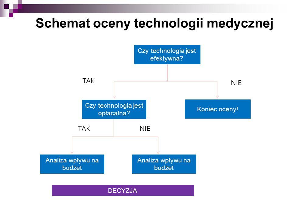 Schemat oceny technologii medycznej Czy technologia jest efektywna? TAK NIE Czy technologia jest opłacalna? Koniec oceny! TAKNIE Analiza wpływu na bud