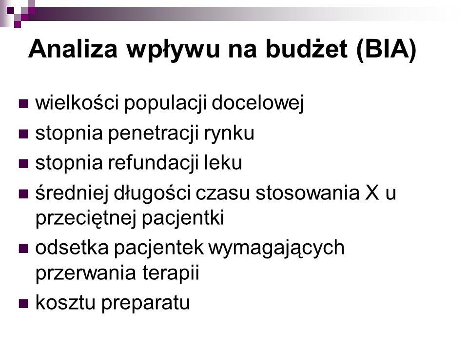 wielkości populacji docelowej stopnia penetracji rynku stopnia refundacji leku średniej długości czasu stosowania X u przeciętnej pacjentki odsetka pacjentek wymagających przerwania terapii kosztu preparatu Analiza wpływu na budżet (BIA)