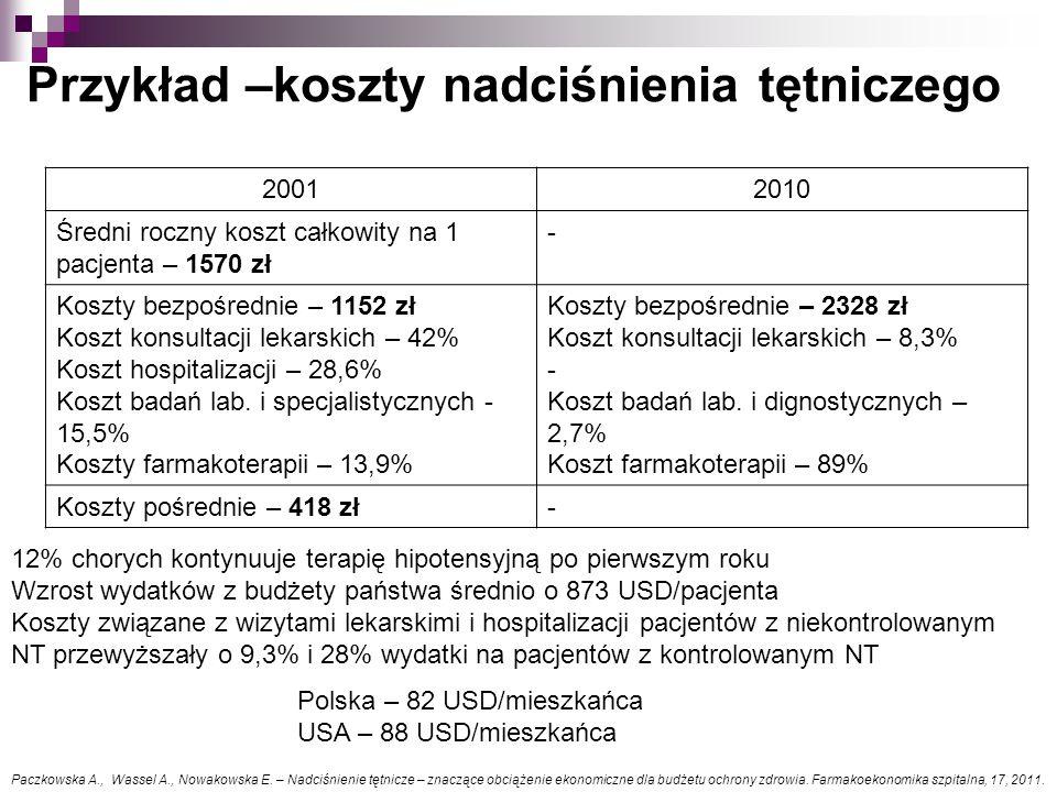 20012010 Średni roczny koszt całkowity na 1 pacjenta – 1570 zł - Koszty bezpośrednie – 1152 zł Koszt konsultacji lekarskich – 42% Koszt hospitalizacji – 28,6% Koszt badań lab.