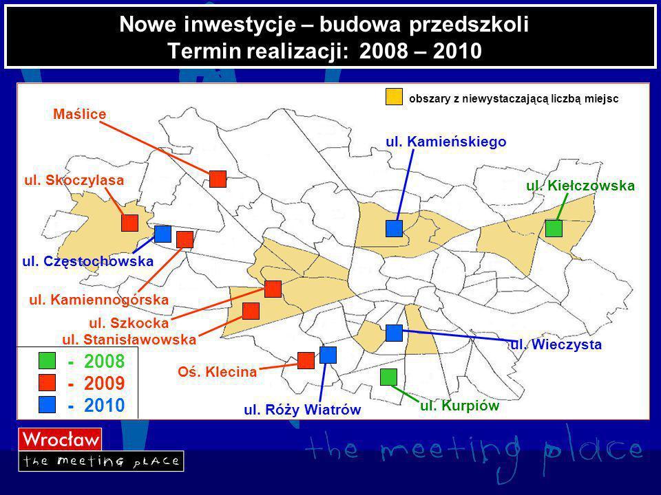 Nowe inwestycje – budowa przedszkoli Termin realizacji: 2008 – 2010 - 2008 - 2009 - 2010 Maślice ul.