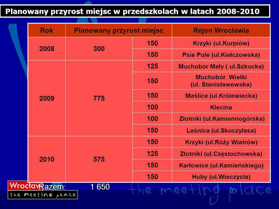 Planowany przyrost miejsc w przedszkolach w latach 2008-2010 RokPlanowany przyrost miejscRejon Wrocławia 2008300 150 Krzyki (ul.Kurpiów) 150 Psie Pole (ul.Kiełczowska) 2009775 125 Muchobór Mały ( ul.Szkocka) 150 Muchobór Wielki (ul.