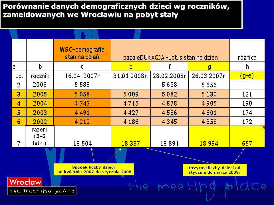 Porównanie danych demograficznych dzieci wg roczników, zameldowanych we Wrocławiu na pobyt stały Przyrost liczby dzieci od stycznia do marca 2008r Spadek liczby dzieci od kwietnia 2007 do stycznia 2008
