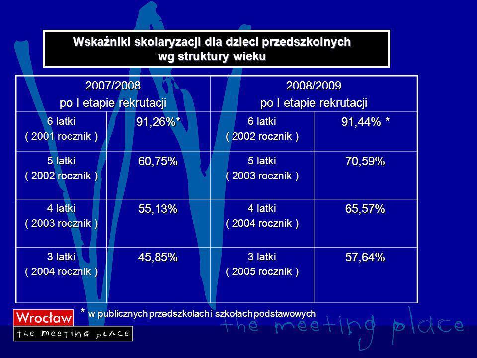 Wskaźniki skolaryzacji dla dzieci przedszkolnych wg struktury wieku 2007/2008 po I etapie rekrutacji 2008/2009 6 latki ( 2001 rocznik ) 91,26%* 6 latki ( 2002 rocznik ) 91,44% * 5 latki ( 2002 rocznik ) 60,75% 5 latki ( 2003 rocznik ) 70,59% 4 latki ( 2003 rocznik ) 55,13% 4 latki ( 2004 rocznik ) 65,57% 3 latki ( 2004 rocznik ) 45,85% 3 latki ( 2005 rocznik ) 57,64% * w publicznych przedszkolach i szkołach podstawowych * w publicznych przedszkolach i szkołach podstawowych