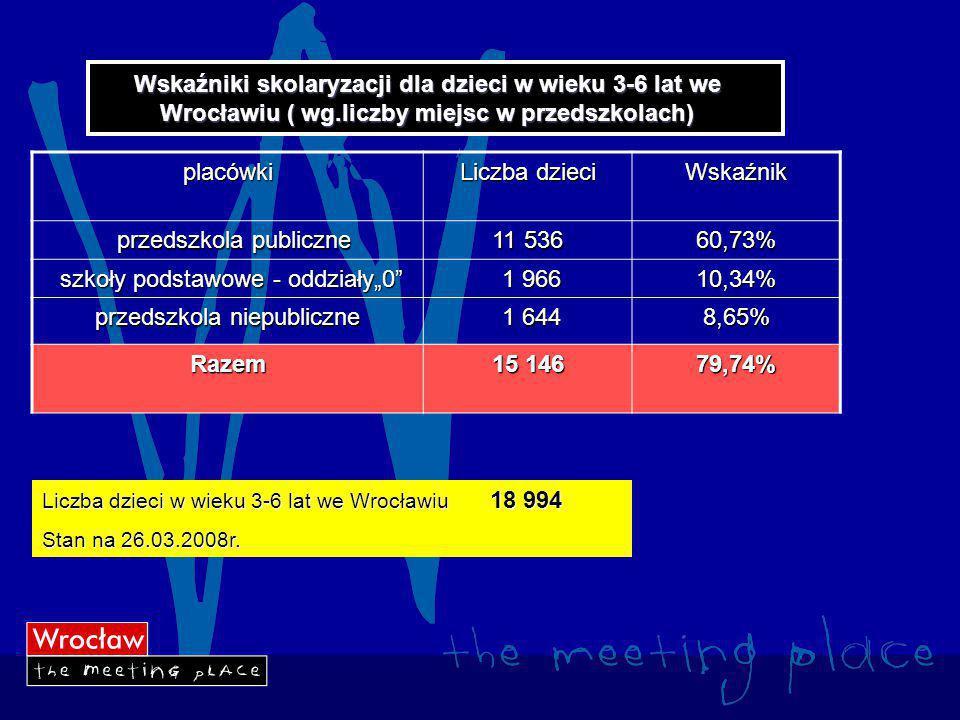 """Wskaźniki skolaryzacji dla dzieci w wieku 3-6 lat we Wrocławiu ( wg.liczby miejsc w przedszkolach) placówki Liczba dzieci Wskaźnik przedszkola publiczne przedszkola publiczne 11 536 60,73% szkoły podstawowe - oddziały""""0 szkoły podstawowe - oddziały""""0 1 966 1 96610,34% przedszkola niepubliczne 1 644 1 6448,65% Razem 15 146 79,74% Liczba dzieci w wieku 3-6 lat we Wrocławiu 18 994 Stan na 26.03.2008r."""