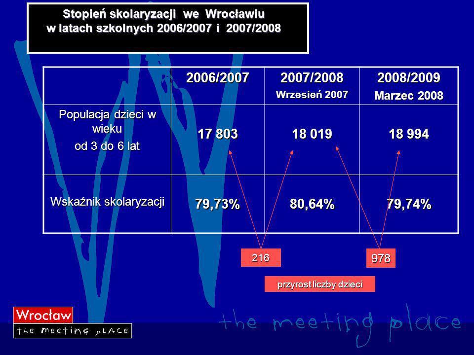 Stopień skolaryzacji we Wrocławiu w latach szkolnych 2006/2007 i 2007/2008 2006/20072007/2008 Wrzesień 2007 2008/2009 Marzec 2008 Populacja dzieci w wieku od 3 do 6 lat 17 803 18 019 18 994 Wskaźnik skolaryzacji 79,73%80,64%79,74% przyrost liczby dzieci 978 216