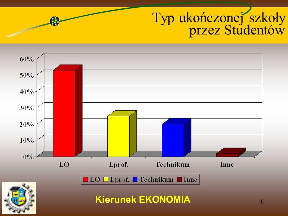 Kierunek EKONOMIA 10 Typ ukończonej szkoły przez Studentów