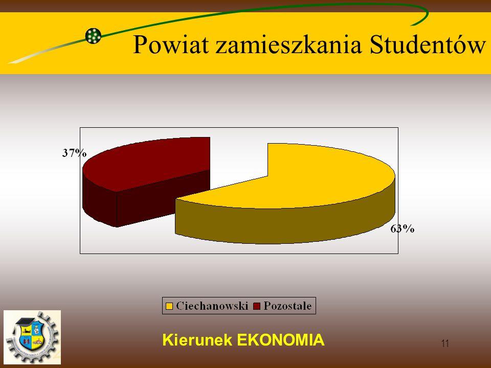 Kierunek EKONOMIA 11 Powiat zamieszkania Studentów