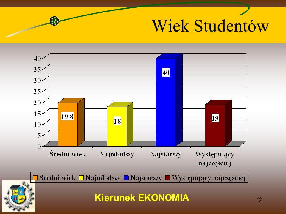 Kierunek EKONOMIA 12 Wiek Studentów