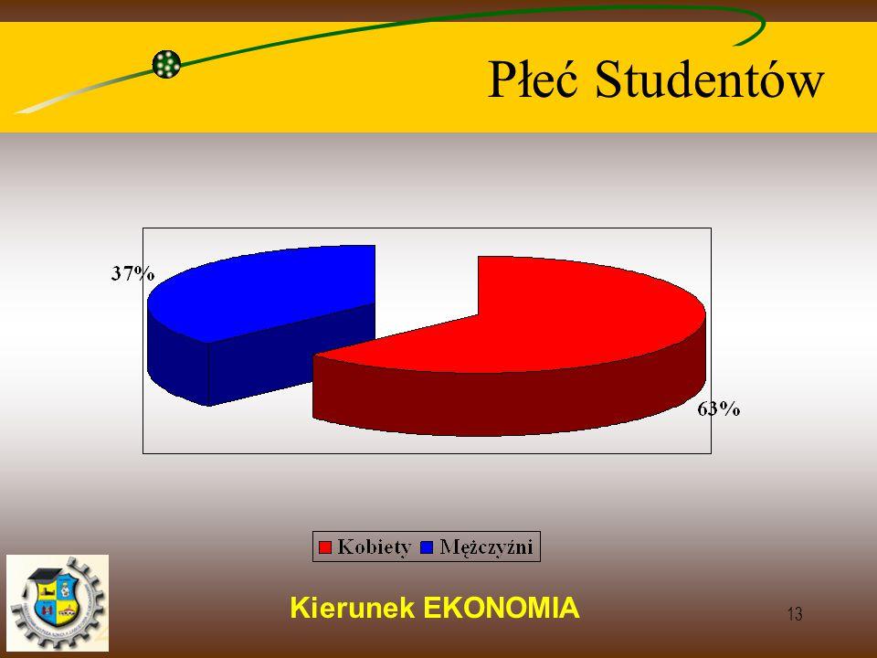 Kierunek EKONOMIA 13 Płeć Studentów