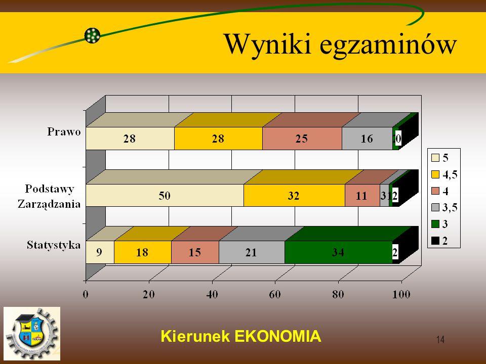 Kierunek EKONOMIA 14 Wyniki egzaminów