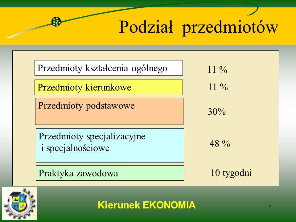Kierunek EKONOMIA 2 Podział przedmiotów Przedmioty podstawowe 48 % 11 % Przedmioty specjalizacyjne i specjalnościowe Praktyka zawodowa 10 tygodni Przedmioty kierunkowe Przedmioty kształcenia ogólnego 30% 11 %