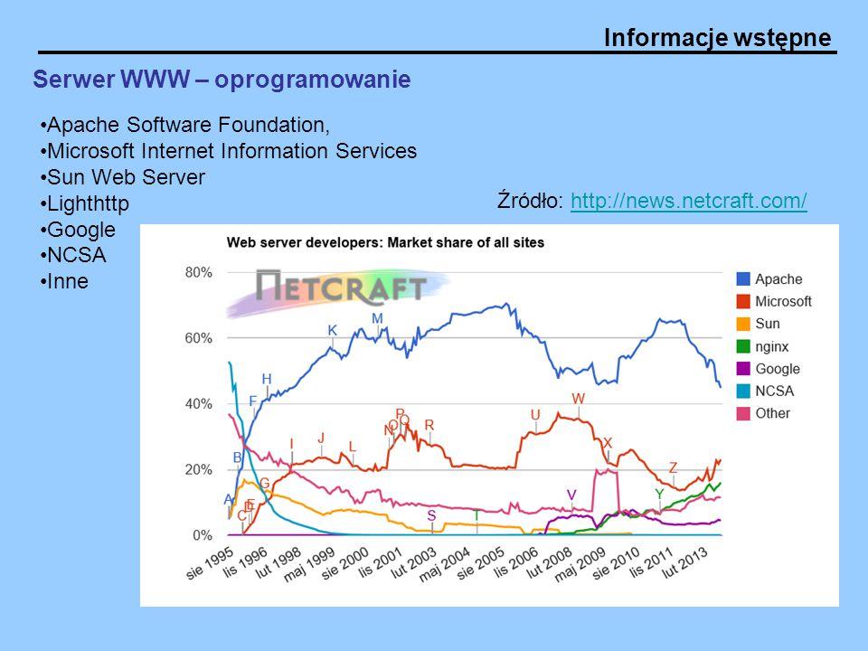 Informacje wstępne Serwer WWW – oprogramowanie Apache Software Foundation, Microsoft Internet Information Services Sun Web Server Lighthttp Google NCS