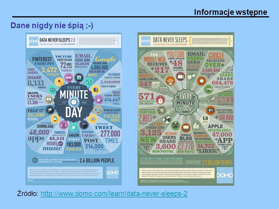 Informacje wstępne Dane nigdy nie śpią ;-) Źródło: http://www.domo.com/learn/data-never-sleeps-2http://www.domo.com/learn/data-never-sleeps-2