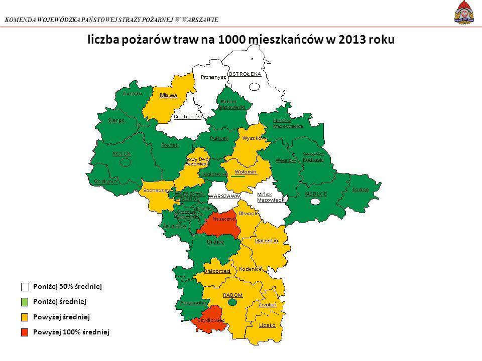 KOMENDA WOJEWÓDZKA PAŃSTOWEJ STRAŻY POŻARNEJ W WARSZAWIE liczba pożarów traw na 1000 mieszkańców w 2013 roku Poniżej 50% średniej Poniżej średniej Powyżej średniej Powyżej 100% średniej