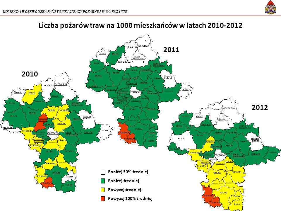 Liczba pożarów traw na 1000 mieszkańców w latach 2010-2012 Poniżej 50% średniej Poniżej średniej Powyżej średniej Powyżej 100% średniej 2010 2011 2012 KOMENDA WOJEWÓDZKA PAŃSTOWEJ STRAŻY POŻARNEJ W WARSZAWIE
