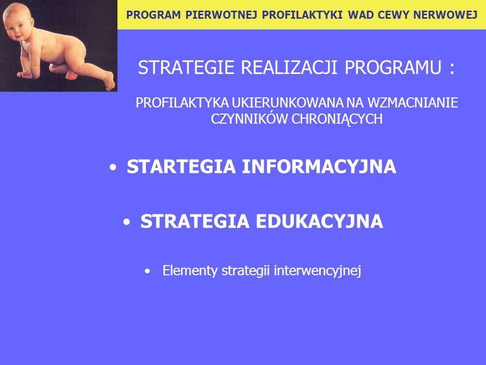STRATEGIE REALIZACJI PROGRAMU : PROFILAKTYKA UKIERUNKOWANA NA WZMACNIANIE CZYNNIKÓW CHRONIĄCYCH STARTEGIA INFORMACYJNA STRATEGIA EDUKACYJNA Elementy strategii interwencyjnej PROGRAM PIERWOTNEJ PROFILAKTYKI WAD CEWY NERWOWEJ