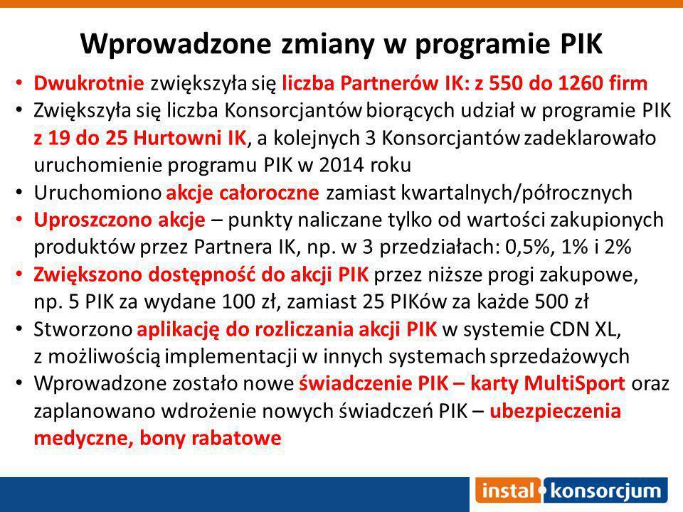 Wprowadzone zmiany w programie PIK Dwukrotnie zwiększyła się liczba Partnerów IK: z 550 do 1260 firm Zwiększyła się liczba Konsorcjantów biorących udział w programie PIK z 19 do 25 Hurtowni IK, a kolejnych 3 Konsorcjantów zadeklarowało uruchomienie programu PIK w 2014 roku Uruchomiono akcje całoroczne zamiast kwartalnych/półrocznych Uproszczono akcje – punkty naliczane tylko od wartości zakupionych produktów przez Partnera IK, np.