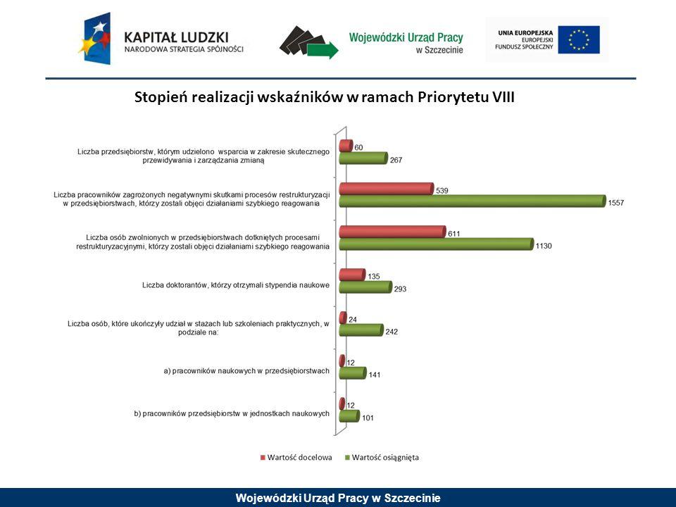 Wojewódzki Urząd Pracy w Szczecinie Stopień realizacji wskaźników w ramach Priorytetu VIII