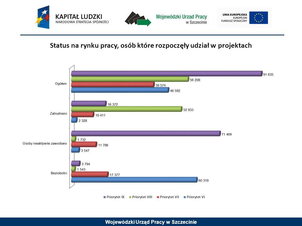 Wojewódzki Urząd Pracy w Szczecinie Status na rynku pracy, osób które rozpoczęły udział w projektach