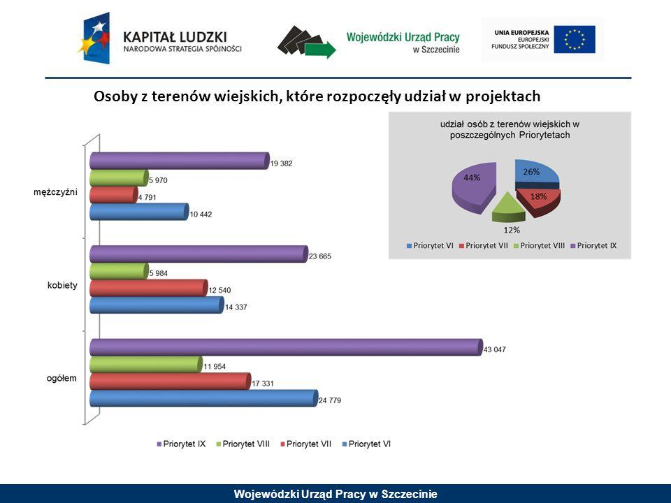 Wojewódzki Urząd Pracy w Szczecinie Osoby z terenów wiejskich, które rozpoczęły udział w projektach
