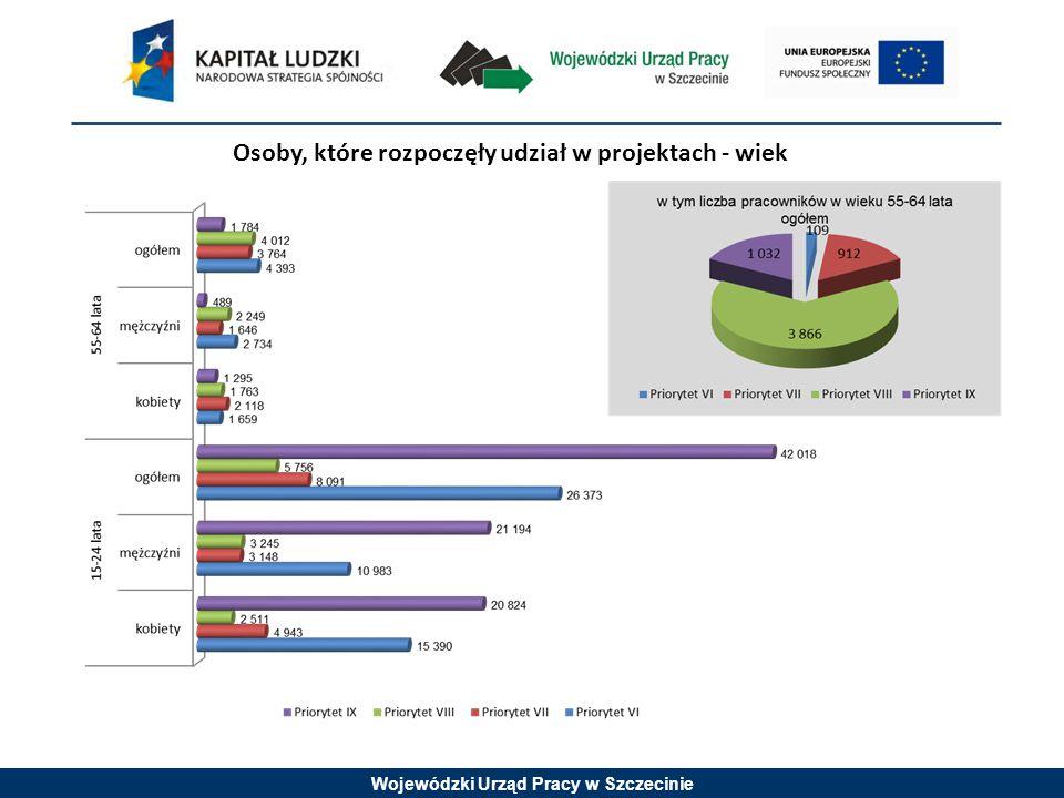 Wojewódzki Urząd Pracy w Szczecinie Osoby, które rozpoczęły udział w projektach - wiek