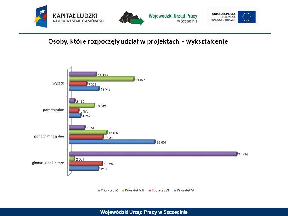 Wojewódzki Urząd Pracy w Szczecinie Osoby, które rozpoczęły udział w projektach - wykształcenie