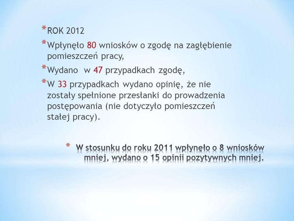 * ROK 2012 * Wpłynęło 80 wniosków o zgodę na zagłębienie pomieszczeń pracy, * Wydano w 47 przypadkach zgodę, * W 33 przypadkach wydano opinię, że nie